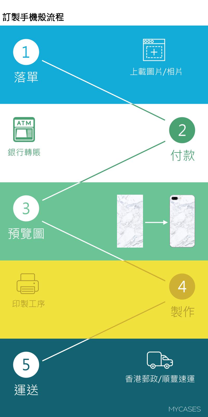 手機殼訂製步驟